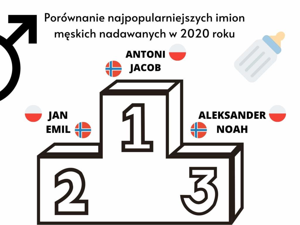 Porównanie najpopularniejszych imion męskich w Polsce i Norwegii nadawanych w 2020 roku
