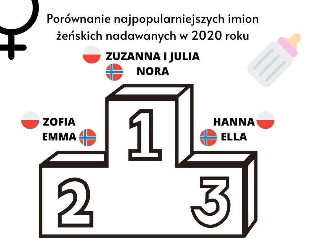 Porównanie najpopularniejszych imion żeńskich w Polsce i Norwegii nadawanych w 2020 roku