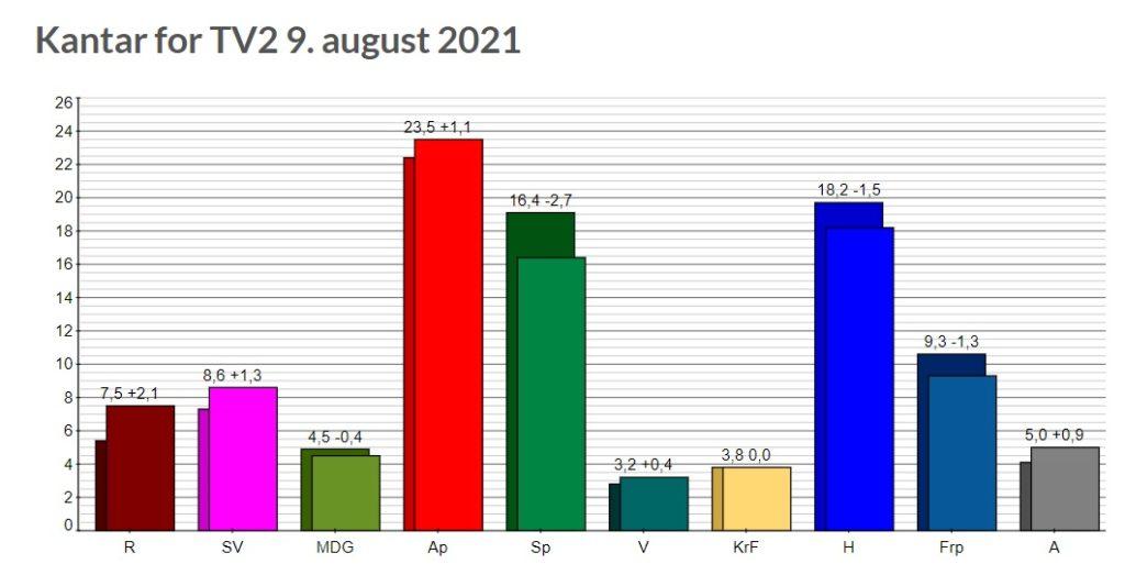 Wybory parlamentarne w Norwegii 2021