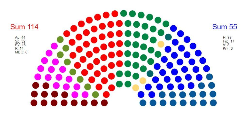Sondaż wyborczy Norwegia 2021